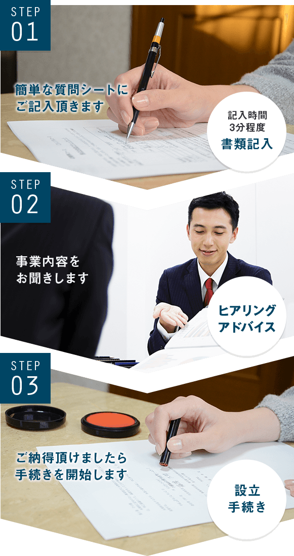 Step01.簡単な質問シートにご記入いただきます。記入時間は3分程度となります。Step02.質問シートをもとに、詳しい事業内容などお聞きします。Step03.ご納得頂けましたら会社設立の手続きを開始します。