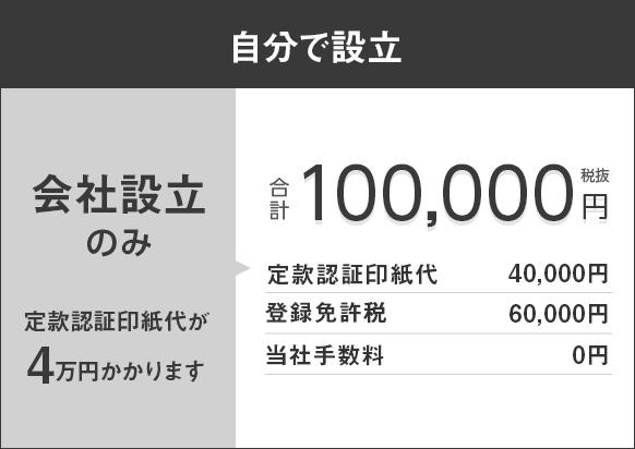 自分で設立 定款印紙代が4万円かかります
