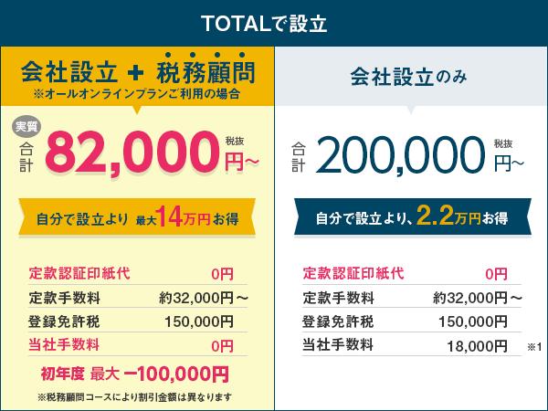 TOTALで設立 会社設立+税務顧問の場合、自分で設立するより12.2万円お得に。会社設立のみの場合、自分で設立より2.2万円お得になります。