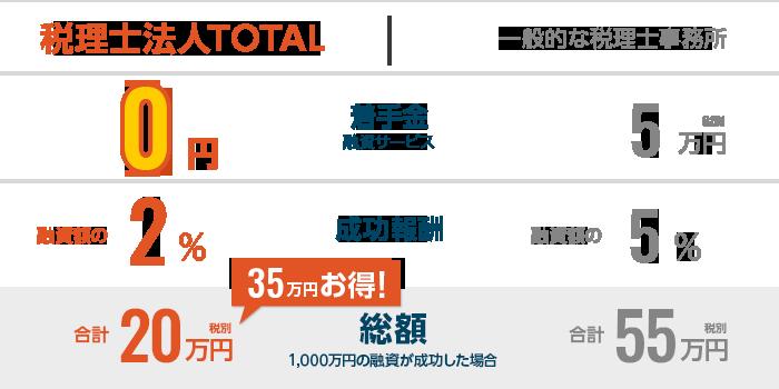 税理士法人TOTALと一般的な税理士事務所の料金比較表。融資サービス着手金/成功報酬/融資が成功した場合の成功報酬/融資金利